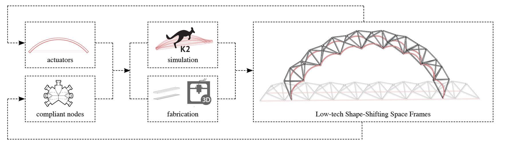 Low-tech Shape-Shifting Space Frames